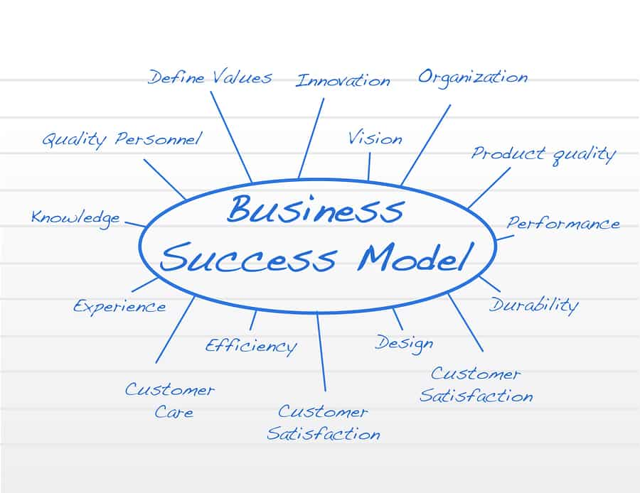 Finance Business Model