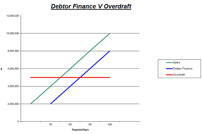 Debtor Finance Graph