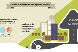 Road to Success With Equipment Finance [Infographic]